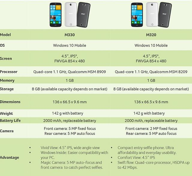 acer-windows-10-phones-specs.jpg