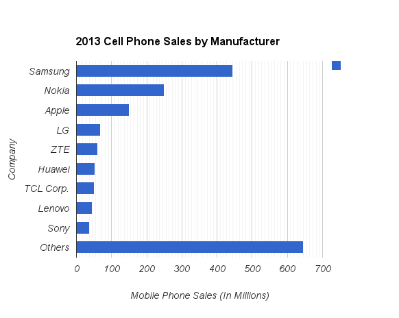 mobile_phone_sales_by_company_-2013-.png