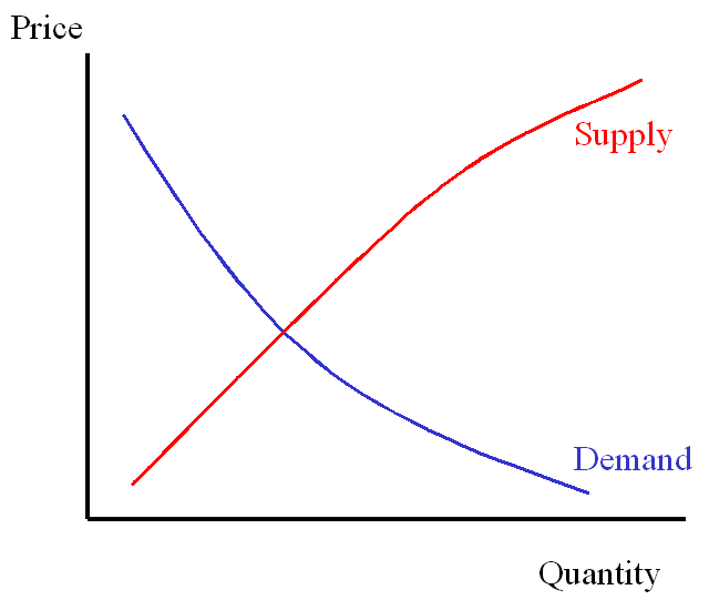 [Image: 123542d1457734333t-supply_demand_1.png]
