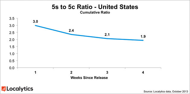 us-5s-5c-ratio-chart-1024x510.png