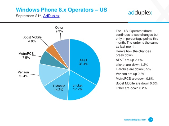 adduplex-windows-phone-statistics-report-september-2015-9-638.jpg