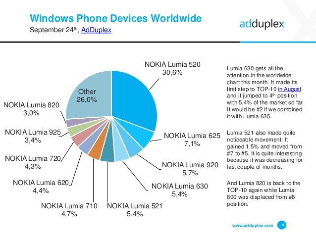 windows-phone-device-statistics-september-2014-4-638.0.jpg