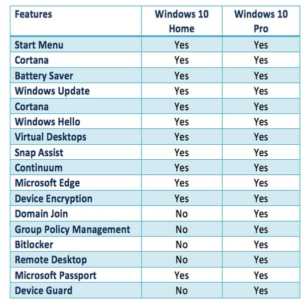 comparison between microsoft window 2000 and Buy used and save: buy a used microsoft wireless desktop 2000 and save 59% off the $4995 list price buy with confidence as the condition of this item and its timely delivery are guaranteed under the amazon a-to-z guarantee.