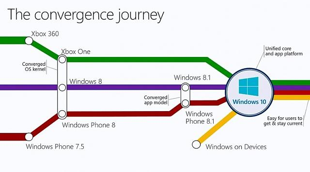 windows-10-convergence-3-.jpg